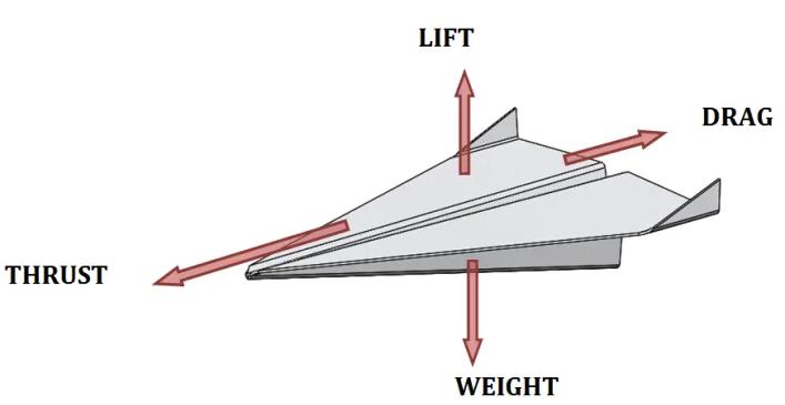 纸飞机的工作原理