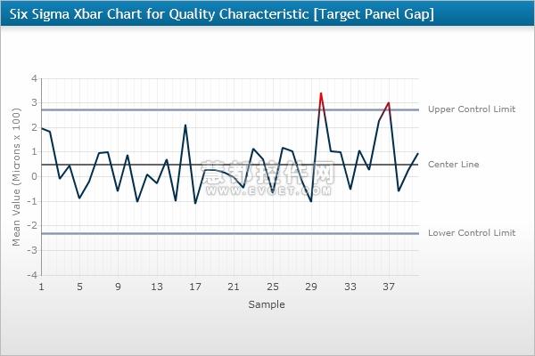 Six Sigma Xbar Chart - Dundas Dashboard